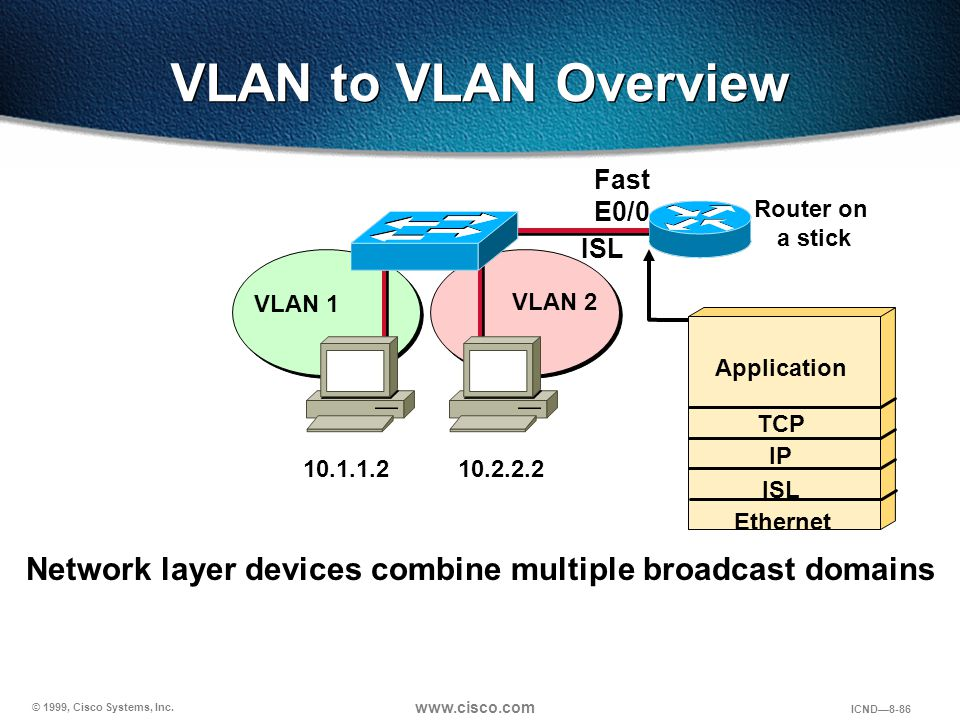 © 1999, Cisco Systems, Inc. www.cisco.com ICND—8-86 VLAN to VLAN Overview VLAN 1 VLAN 2 ISL 10.1.1.210.2.2.2 Network layer devices combine multiple br