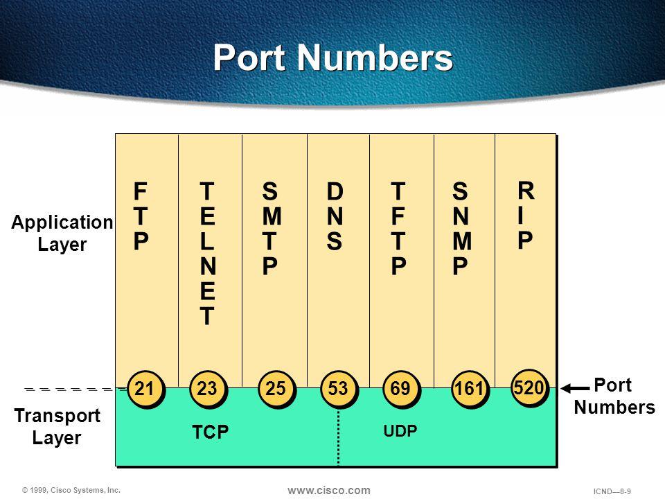 © 1999, Cisco Systems, Inc. www.cisco.com ICND—8-9 Port Numbers TCP Port Numbers FTPFTP Transport Layer TELNETTELNET DNSDNS SNMPSNMP TFTPTFTP SMTPSMTP