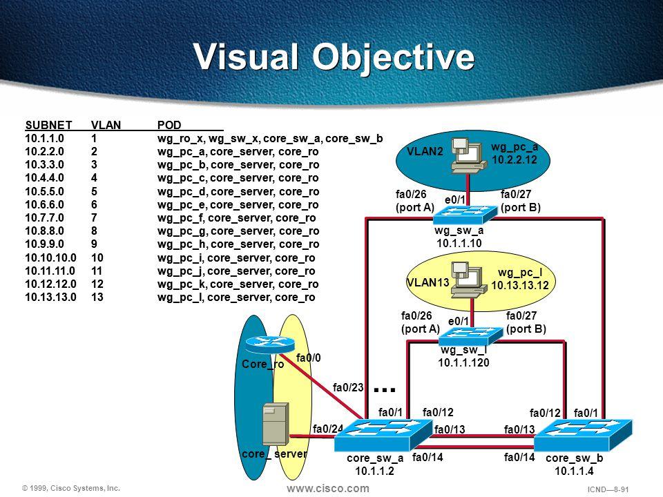 © 1999, Cisco Systems, Inc. www.cisco.com ICND—8-91 Visual Objective core_ server wg_sw_a 10.1.1.10 wg_sw_l 10.1.1.120... e0/1 fa0/26 (port A) e0/1 fa
