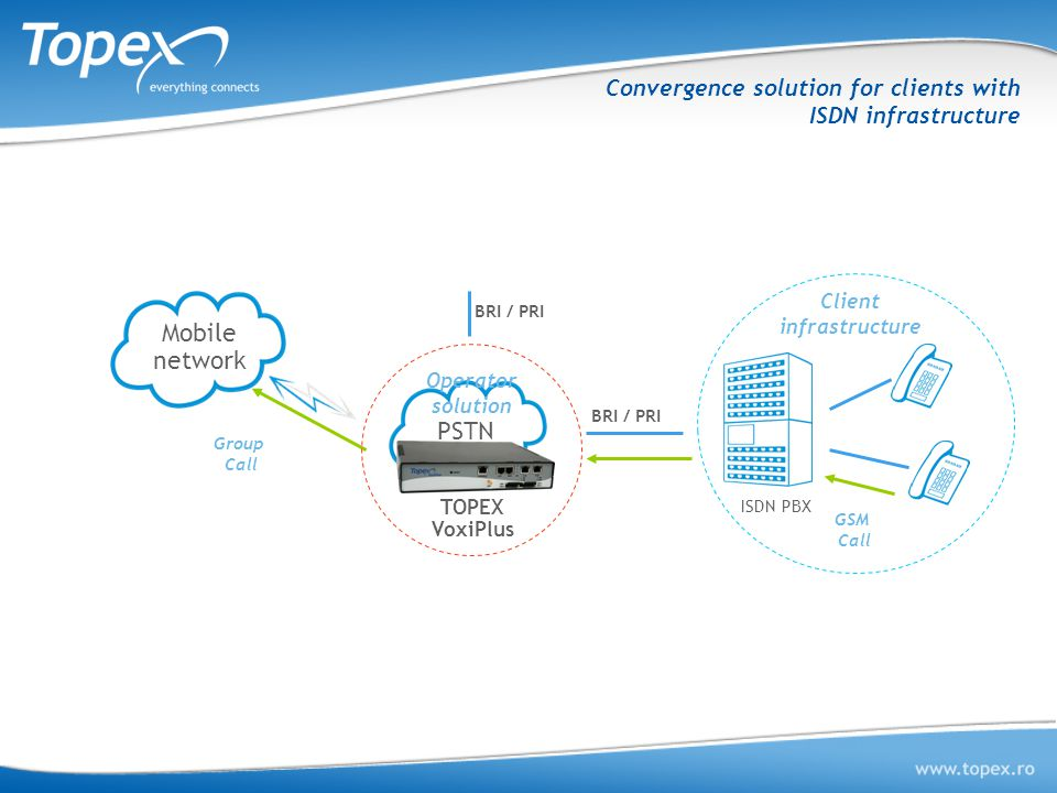 Convergence solution for clients with ISDN infrastructure TOPEX VoxiPlus is used as a gateway between an ISDN PBX and the mobile network Assures the c