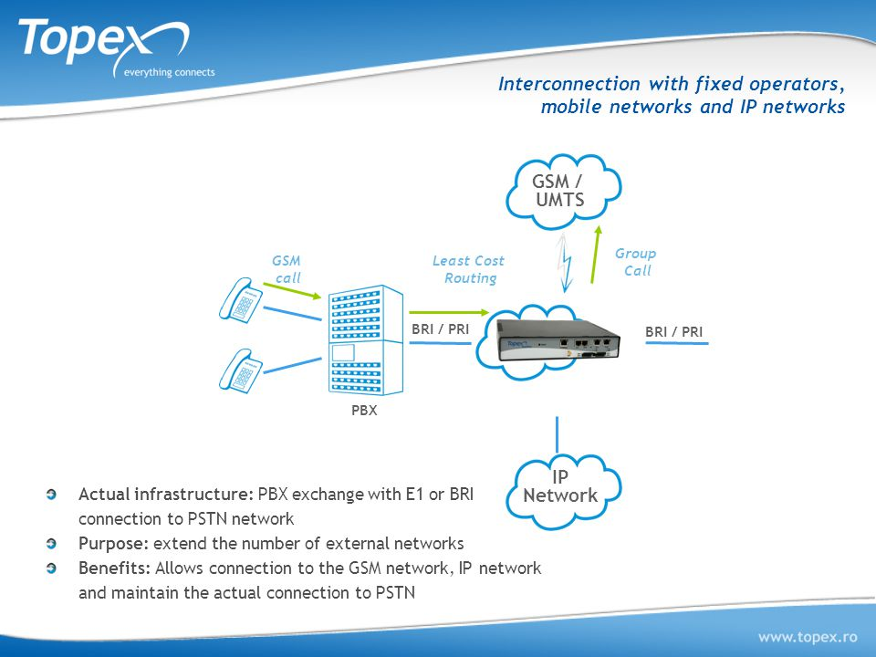 Interconnection with fixed operators, mobile networks and IP networks Actual infrastructure: PBX exchange with E1 or BRI connection to PSTN network Pu