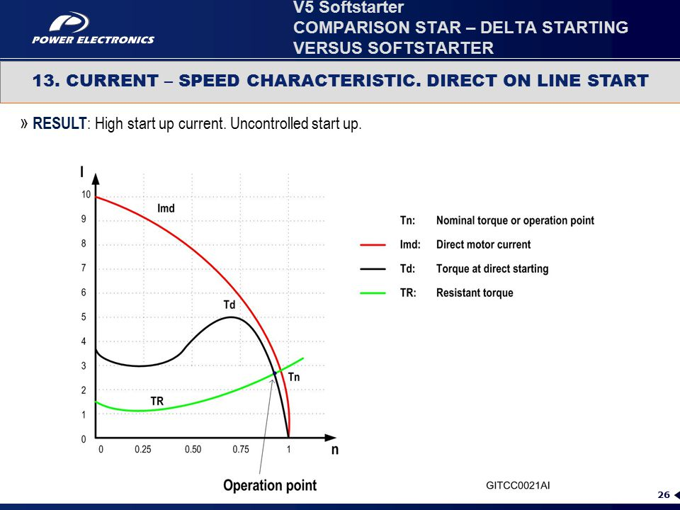 26 13. CURRENT – SPEED CHARACTERISTIC. DIRECT ON LINE START » RESULT : High start up current. Uncontrolled start up. V5 Softstarter COMPARISON STAR –