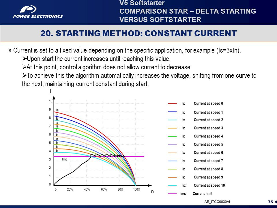 36 20. STARTING METHOD: CONSTANT CURRENT » Current is set to a fixed value depending on the specific application, for example (Is=3xIn).  Upon start