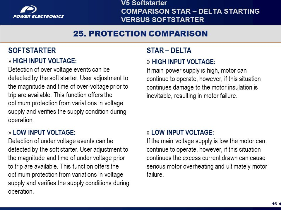 46 25. PROTECTION COMPARISON » HIGH INPUT VOLTAGE: Detection of over voltage events can be detected by the soft starter. User adjustment to the magnit