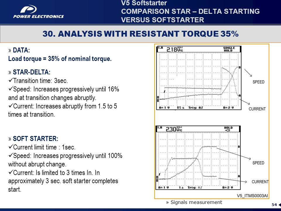 54 30. ANALYSIS WITH RESISTANT TORQUE 35% » DATA: Load torque = 35% of nominal torque. » Signals measurement » STAR-DELTA: Transition time: 3sec. Spee