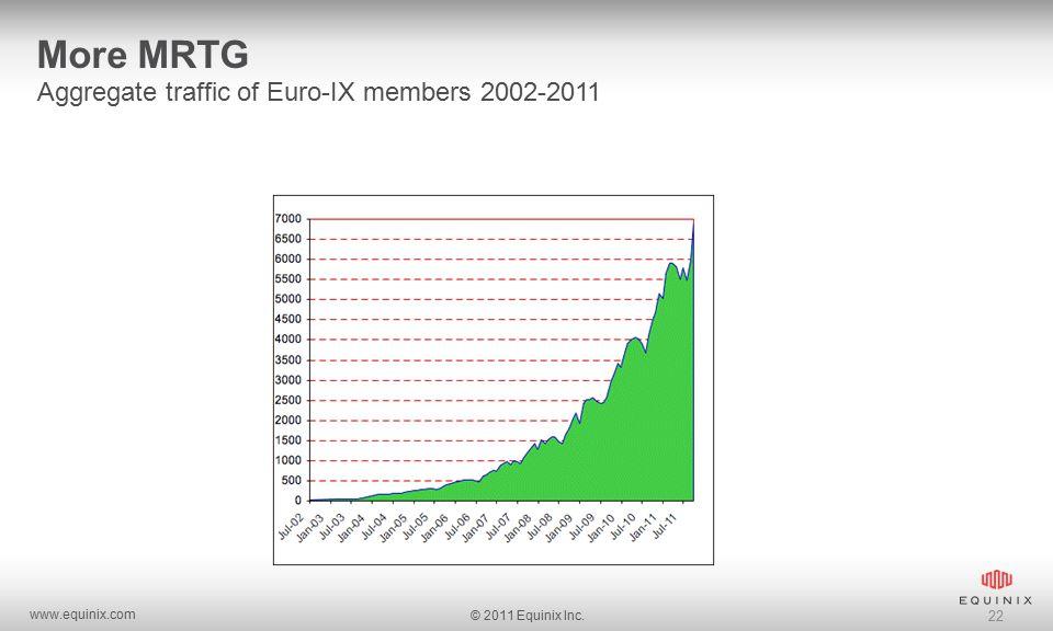 www.equinix.com © 2011 Equinix Inc. 22 More MRTG Aggregate traffic of Euro-IX members 2002-2011
