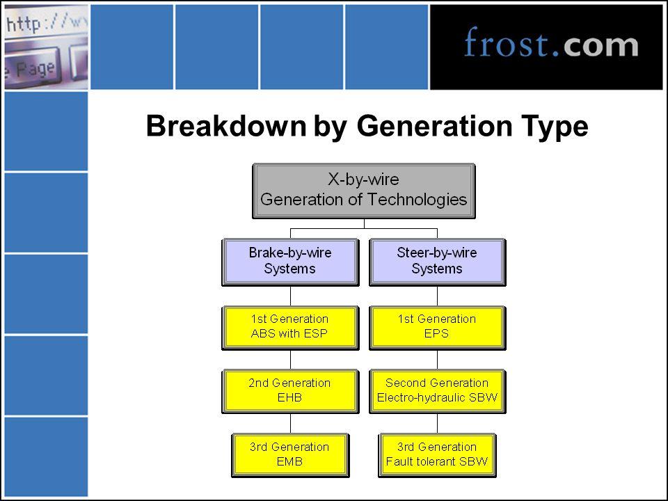 Breakdown by Generation Type