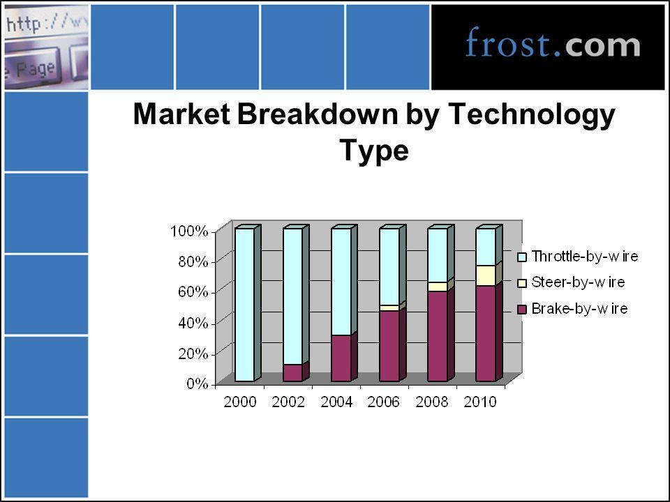 Market Breakdown by Technology Type