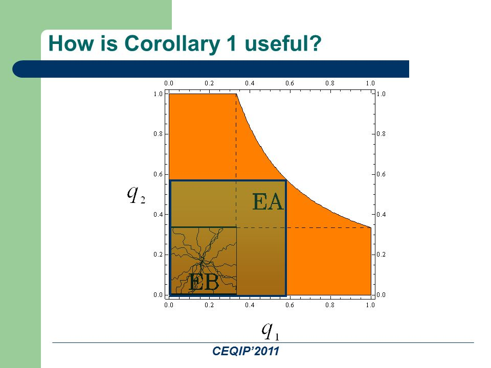 CEQIP'2011 How is Corollary 1 useful