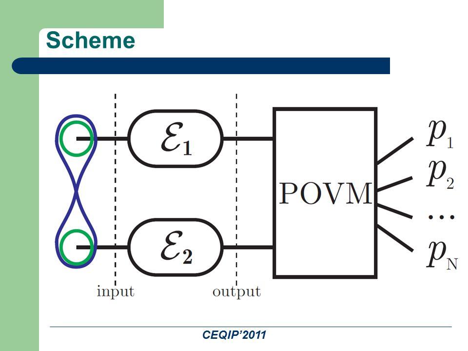 CEQIP'2011 Scheme