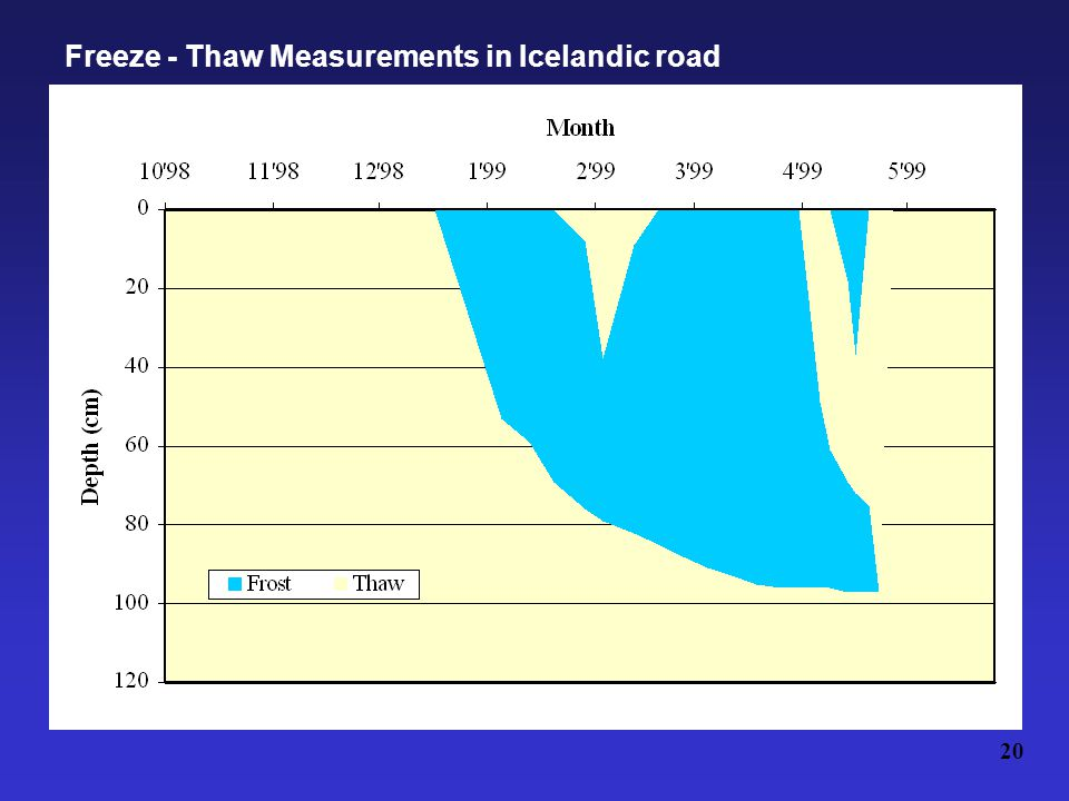 Freeze - Thaw Measurements in Icelandic road 20