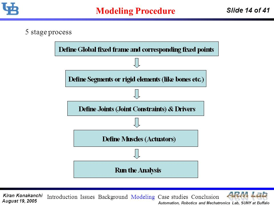Kiran Konakanchi August 19, 2005 Automation, Robotics and Mechatronics Lab, SUNY at Buffalo Slide 14 of 41 Modeling Procedure 5 stage process Introduc