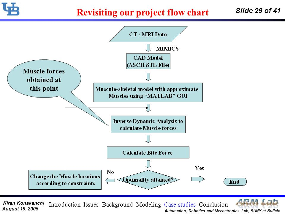 Kiran Konakanchi August 19, 2005 Automation, Robotics and Mechatronics Lab, SUNY at Buffalo Slide 29 of 41 Revisiting our project flow chart Muscle fo