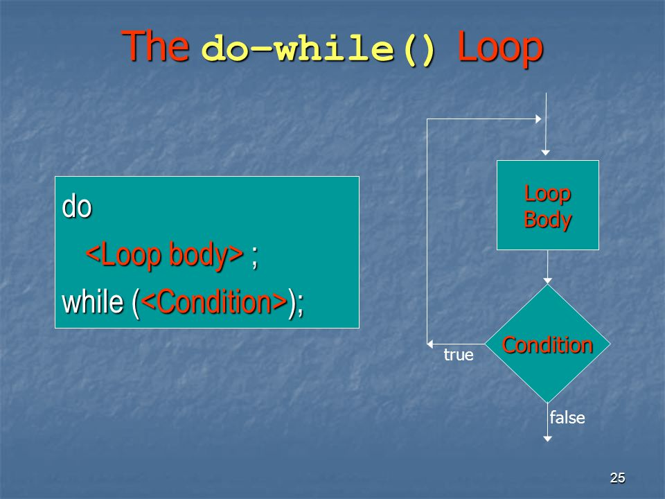 25 The do–while() Loop do ; ; while ( ); Condition LoopBody true false