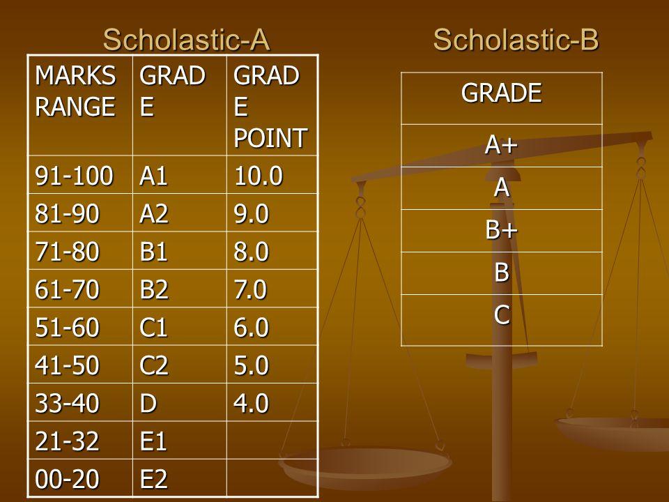 MARKS RANGE GRAD E GRAD E POINT 91-100A110.0 81-90A29.0 71-80B18.0 61-70B27.0 51-60C16.0 41-50C25.0 33-40D4.0 21-32E1 00-20E2 GRADEA+ A B+ B C Scholastic-A Scholastic-B Scholastic-A Scholastic-B