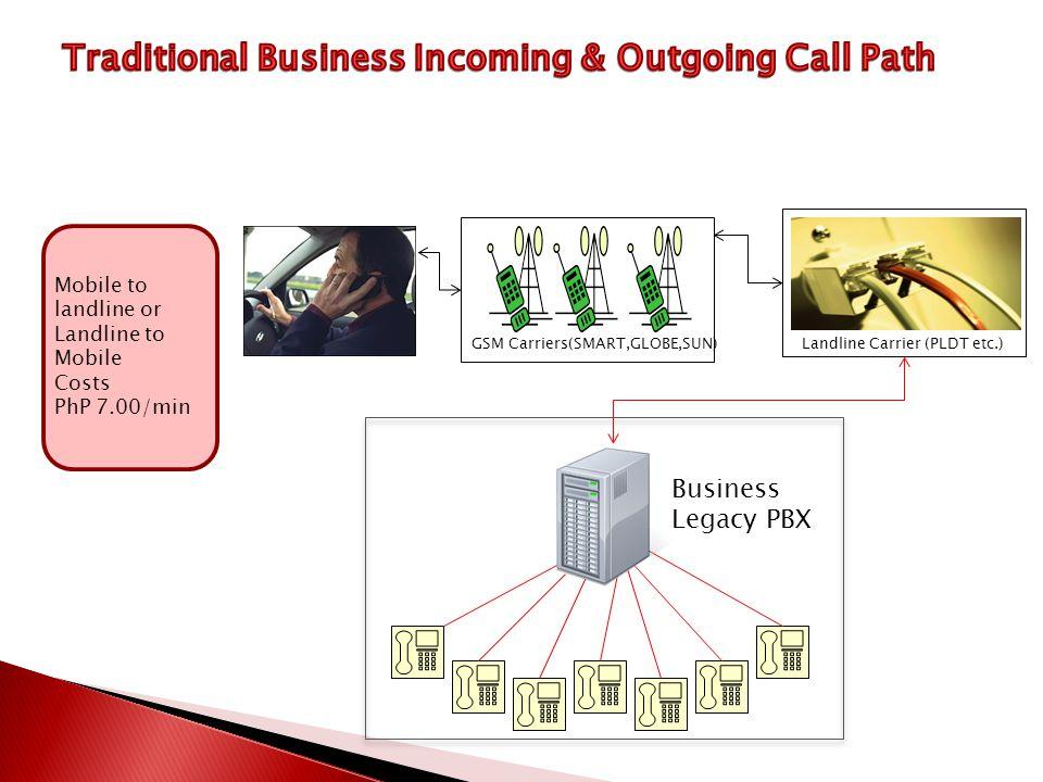 Mobile to landline or Landline to Mobile Costs PhP 7.00/min GSM Carriers(SMART,GLOBE,SUN)Landline Carrier (PLDT etc.) Business Legacy PBX