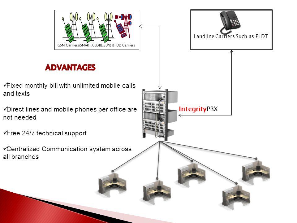 IntegrityPBX Landline Carriers Such as PLDT GSM Carriers(SMART,GLOBE,SUN) & IDD Carriers