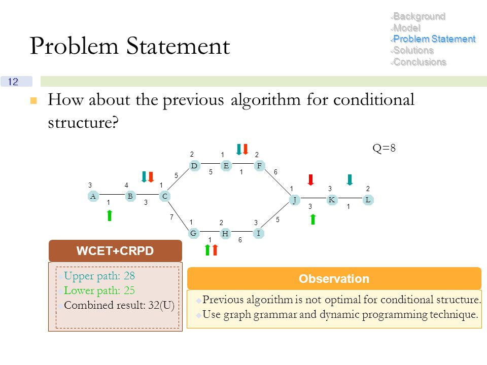 12  Previous algorithm is not optimal for conditional structure.  Use graph grammar and dynamic programming technique.  Upper path: 28  Lower path