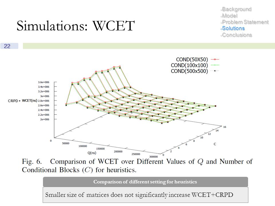 22 Simulations: WCET Background Background Model Model Problem Statement Problem Statement Solutions Solutions Conclusions Conclusions Smaller size of matrices does not significantly increase WCET+CRPD Comparison of different setting for heuristics CRPD +