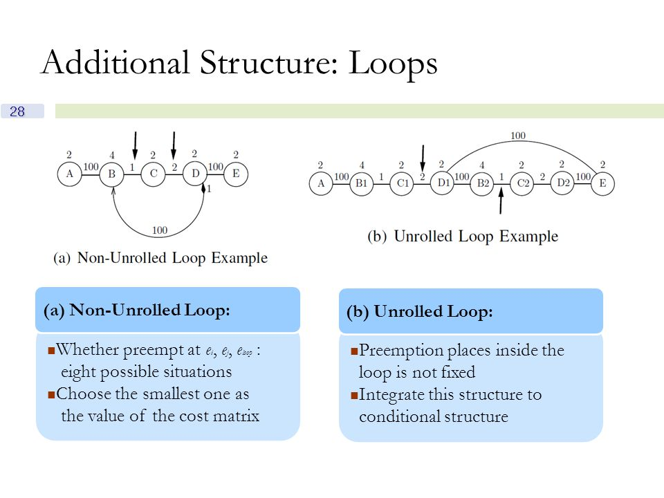 28 Additional Structure: Loops Whether preempt at e i, e j, e loop : eight possible situations Choose the smallest one as the value of the cost matrix