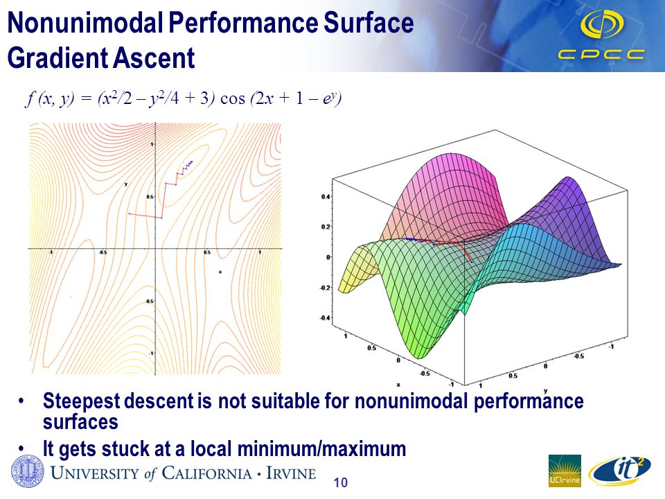10 Nonunimodal Performance Surface Gradient Ascent f (x, y) = (x 2 /2 – y 2 /4 + 3) cos (2x + 1 – e y ) Steepest descent is not suitable for nonunimodal performance surfaces It gets stuck at a local minimum/maximum