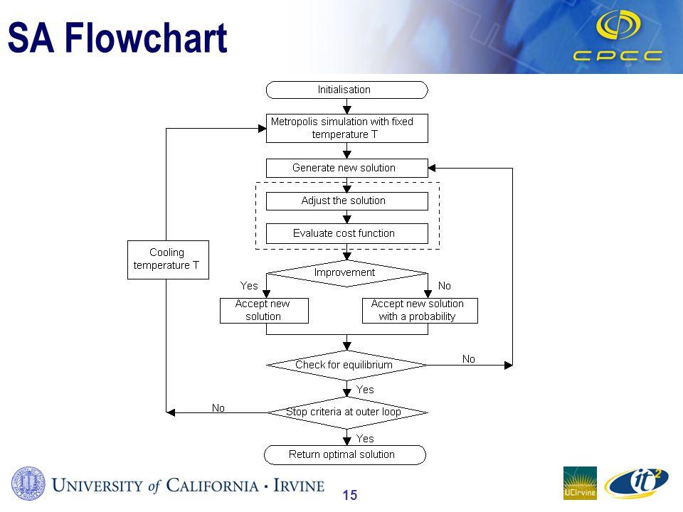 15 SA Flowchart