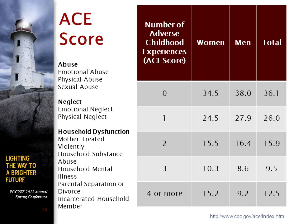 PCCYFS 2012 Annual Spring Conference 26 ACE Score Number of Adverse Childhood Experiences (ACE Score) WomenMenTotal 034.538.036.1 124.527.926.0 215.516.415.9 310.38.69.5 4 or more15.29.212.5 Abuse Emotional Abuse Physical Abuse Sexual Abuse Neglect Emotional Neglect Physical Neglect Household Dysfunction Mother Treated Violently Household Substance Abuse Household Mental Illness Parental Separation or Divorce Incarcerated Household Member http://www.cdc.gov/ace/index.htm 26