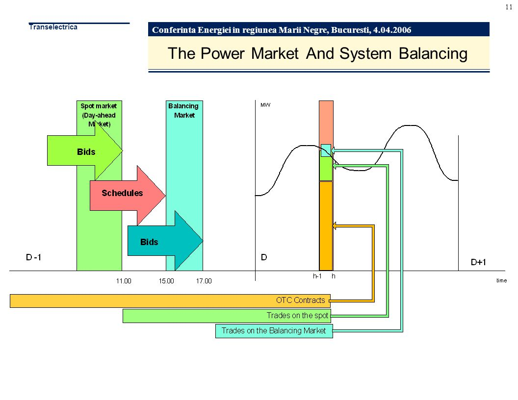 Conferinta Energiei in regiunea Marii Negre, Bucuresti, 4.04.2006 Transelectrica 11 The Power Market And System Balancing