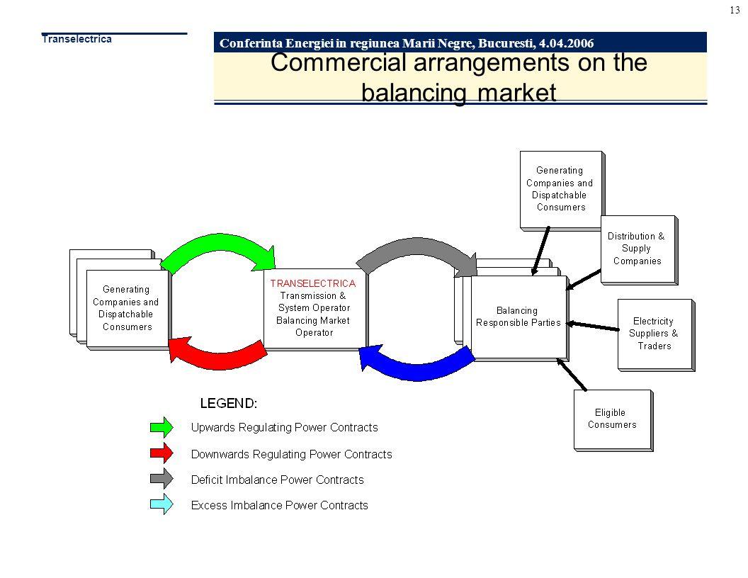 Conferinta Energiei in regiunea Marii Negre, Bucuresti, 4.04.2006 Transelectrica 13 Commercial arrangements on the balancing market