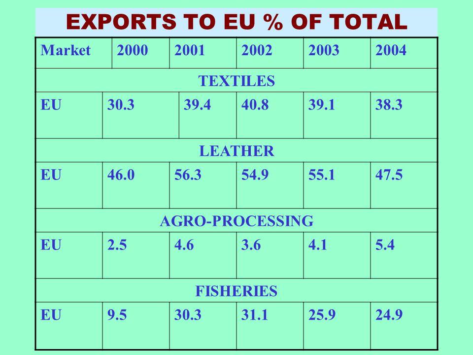 EXPORTS TO EU % OF TOTAL Market20002001200220032004 TEXTILES EU30.339.440.839.138.3 LEATHER EU46.056.354.955.147.5 AGRO-PROCESSING EU2.54.63.64.15.4 F