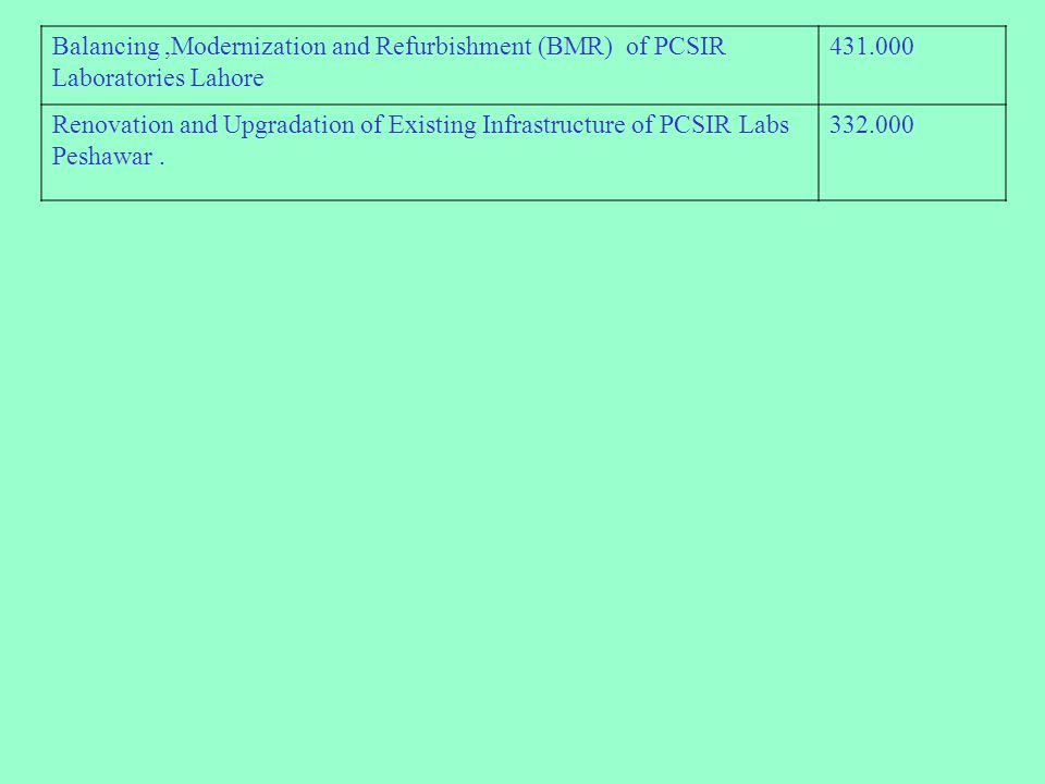 Balancing,Modernization and Refurbishment (BMR) of PCSIR Laboratories Lahore 431.000 Renovation and Upgradation of Existing Infrastructure of PCSIR La