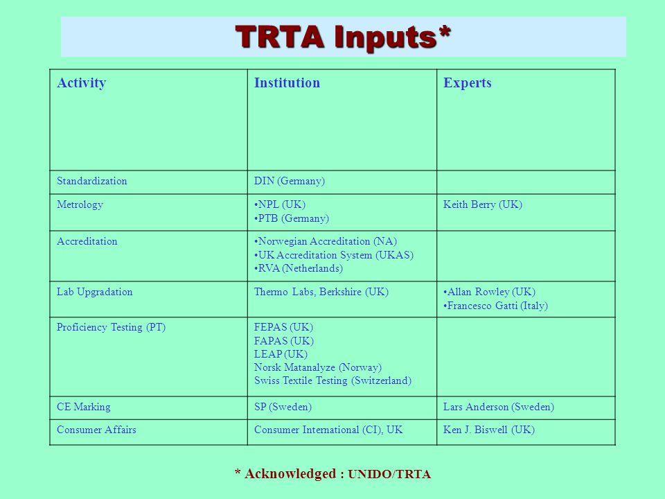 TRTA Inputs* ActivityInstitutionExperts StandardizationDIN (Germany) MetrologyNPL (UK) PTB (Germany) Keith Berry (UK) AccreditationNorwegian Accredita