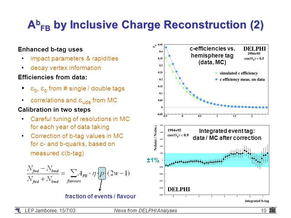 LEP Jamboree, 15/7/03News from DELPHI Analyses10 A b FB by Inclusive Charge Reconstruction (2) Enhanced b-tag uses impact parameters & rapidities decay vertex information Efficiencies from data:  b,  c from # single / double tags correlations and  uds from MC Calibration in two steps Careful tuning of resolutions in MC for each year of data taking Correction of b-tag values in MC for c- and b-quarks, based on measured  (b-tag) fraction of events / flavour Integrated event tag: data / MC after correction c-efficiencies vs.