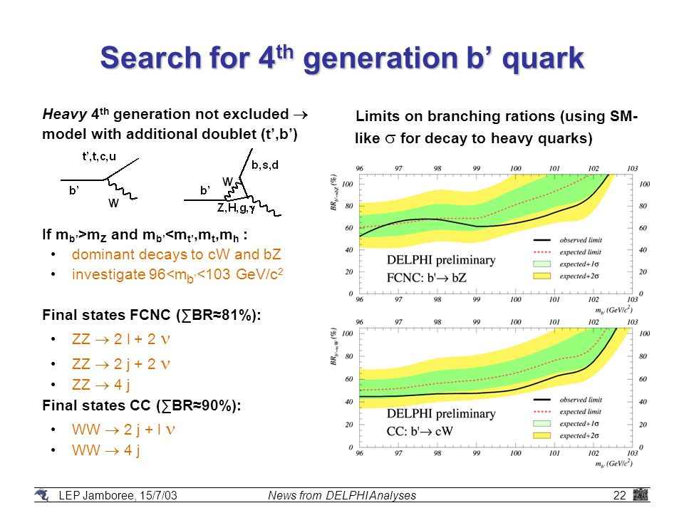 LEP Jamboree, 15/7/03News from DELPHI Analyses22 Search for 4 th generation b' quark Heavy 4 th generation not excluded  model with additional doublet (t',b') If m b' >m Z and m b' <m t',m t,m h : dominant decays to cW and bZ investigate 96<m b' <103 GeV/c 2 Final states FCNC (∑BR≈81%): ZZ  2 l + 2 ZZ  2 j + 2 ZZ  4 j Final states CC (∑BR≈90%): WW  2 j + l WW  4 j Limits on branching rations (using SM- like  for decay to heavy quarks)