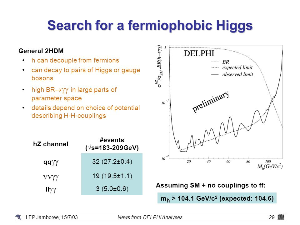 LEP Jamboree, 15/7/03News from DELPHI Analyses29 Search for a fermiophobic Higgs General 2HDM h can decouple from fermions can decay to pairs of Higgs or gauge bosons high BR   in large parts of parameter space details depend on choice of potential describing H-H-couplings Assuming SM + no couplings to ff: hZ channel #events (√s=183-209GeV) qq  32 (27.2±0.4)  19 (19.5±1.1) ll  3 (5.0±0.6) m h > 104.1 GeV/c 2 (expected: 104.6)