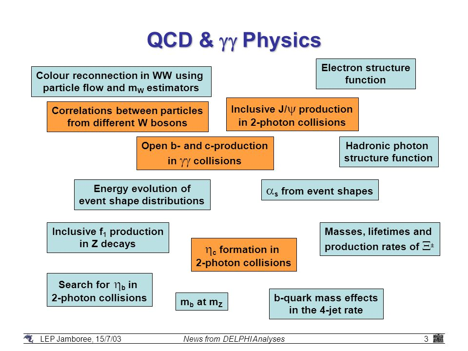 LEP Jamboree, 15/7/03News from DELPHI Analyses3 QCD &  Physics Energy evolution of event shape distributions Open b- and c-production in  collisions  s from event shapes  c formation in 2-photon collisions Hadronic photon structure function Inclusive J/  production in 2-photon collisions Inclusive f 1 production in Z decays Search for  b in 2-photon collisions Masses, lifetimes and production rates of  ± Electron structure function b-quark mass effects in the 4-jet rate Colour reconnection in WW using particle flow and m W estimators Correlations between particles from different W bosons m b at m Z