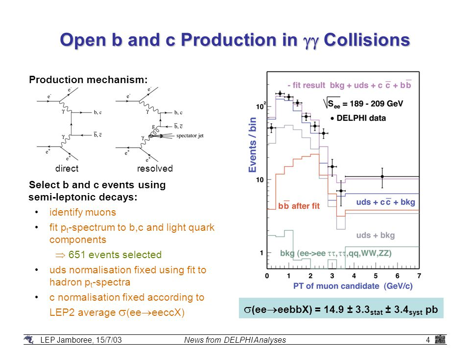 LEP Jamboree, 15/7/03News from DELPHI Analyses4 Open b and c Production in  Collisions Production mechanism: Select b and c events using semi-leptonic decays: identify muons fit p t -spectrum to b,c and light quark components  651 events selected uds normalisation fixed using fit to hadron p t -spectra c normalisation fixed according to LEP2 average  (ee  eeccX) directresolved  (ee  eebbX) = 14.9 ± 3.3 stat ± 3.4 syst pb