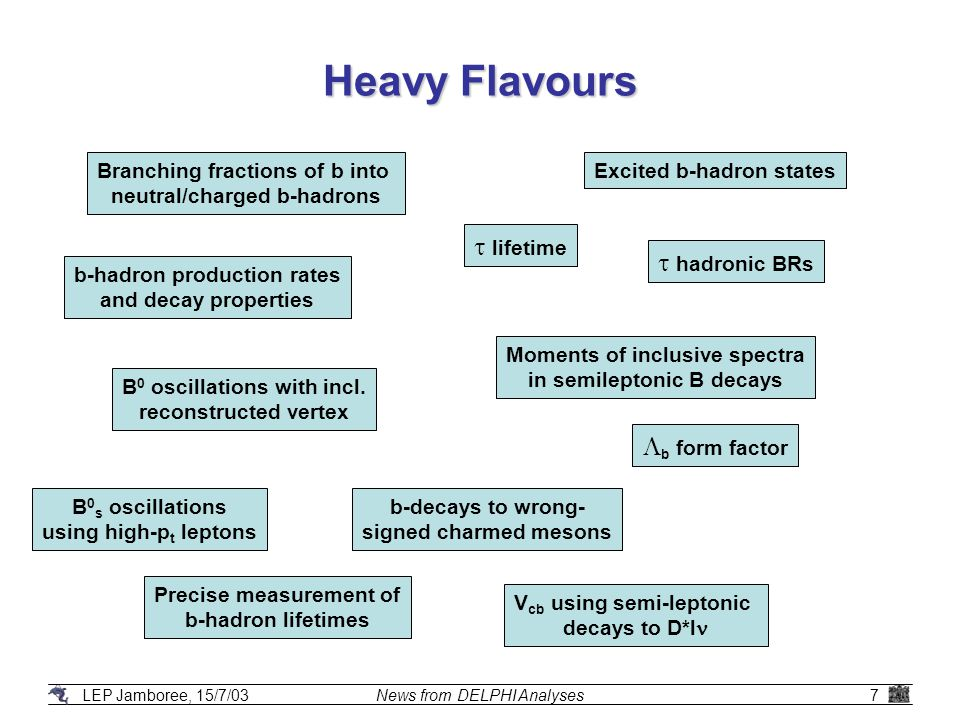LEP Jamboree, 15/7/03News from DELPHI Analyses28 Flavour-independent Search for … (2) Limits in terms of C 2 =  /  (SM) For individual flavours: strange quarks: m h > 108.0 GeV/c 2 (110.6 expected) gluons: m h > 109.2 GeV/c 2 (111.0 expected) Limits in terms of C 2 (=1 for max.
