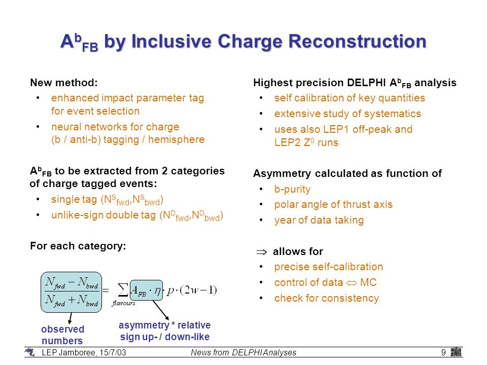 LEP Jamboree, 15/7/03News from DELPHI Analyses9 A b FB by Inclusive Charge Reconstruction observed numbers asymmetry * relative sign up- / down-like New method: enhanced impact parameter tag for event selection neural networks for charge (b / anti-b) tagging / hemisphere A b FB to be extracted from 2 categories of charge tagged events: single tag (N S fwd,N S bwd ) unlike-sign double tag (N D fwd,N D bwd ) For each category: Highest precision DELPHI A b FB analysis self calibration of key quantities extensive study of systematics uses also LEP1 off-peak and LEP2 Z 0 runs Asymmetry calculated as function of b-purity polar angle of thrust axis year of data taking  allows for precise self-calibration control of data  MC check for consistency