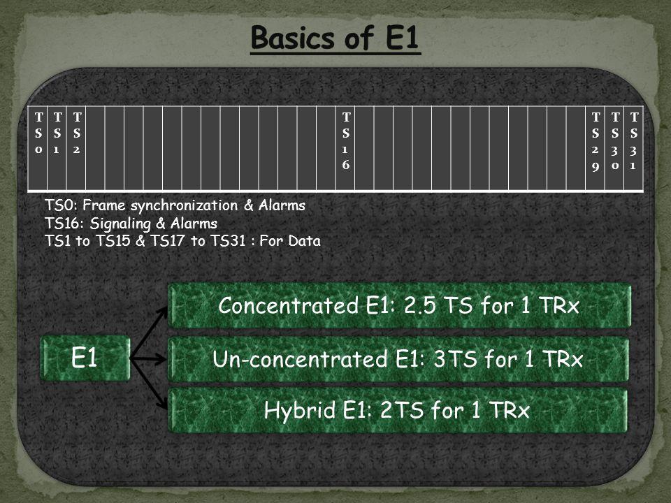 TS0: Frame synchronization & Alarms TS16: Signaling & Alarms TS1 to TS15 & TS17 to TS31 : For Data TS0: Frame synchronization & Alarms TS16: Signaling & Alarms TS1 to TS15 & TS17 to TS31 : For Data TS0TS0 TS1TS1 TS2TS2 TS16TS16 TS29TS29 TS30TS30 TS31TS31 E1 Concentrated E1: 2.5 TS for 1 TRxUn-concentrated E1: 3TS for 1 TRxHybrid E1: 2TS for 1 TRx