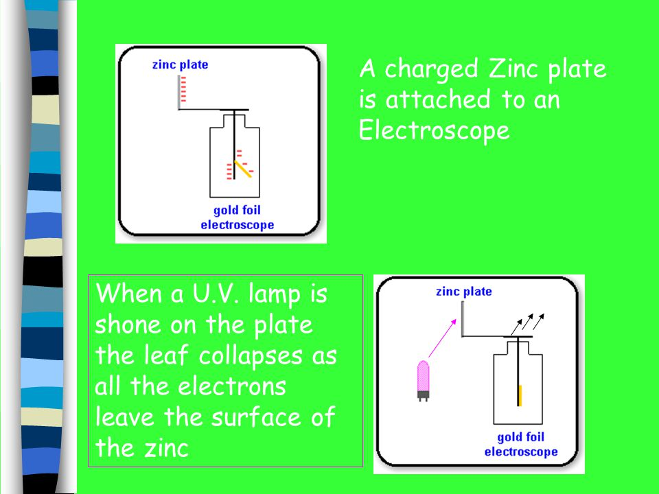 The Problem If you shine light on the surface of metals electrons jump off Polished Sodium Metal e e e e e Electrons emitted This is The PHOTOELECTRIC EFFECT
