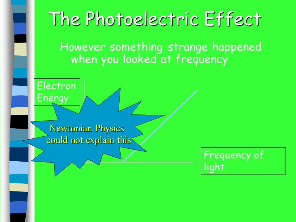The Photoelectric Effect The more intensity you gave it the more electrical current was produced Current (# of electrons) Light Intensity (# of photons)