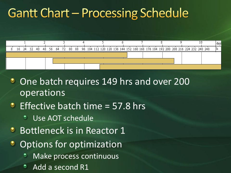 One batch requires 149 hrs and over 200 operations Effective batch time = 57.8 hrs Use AOT schedule Bottleneck is in Reactor 1 Options for optimization Make process continuous Add a second R1