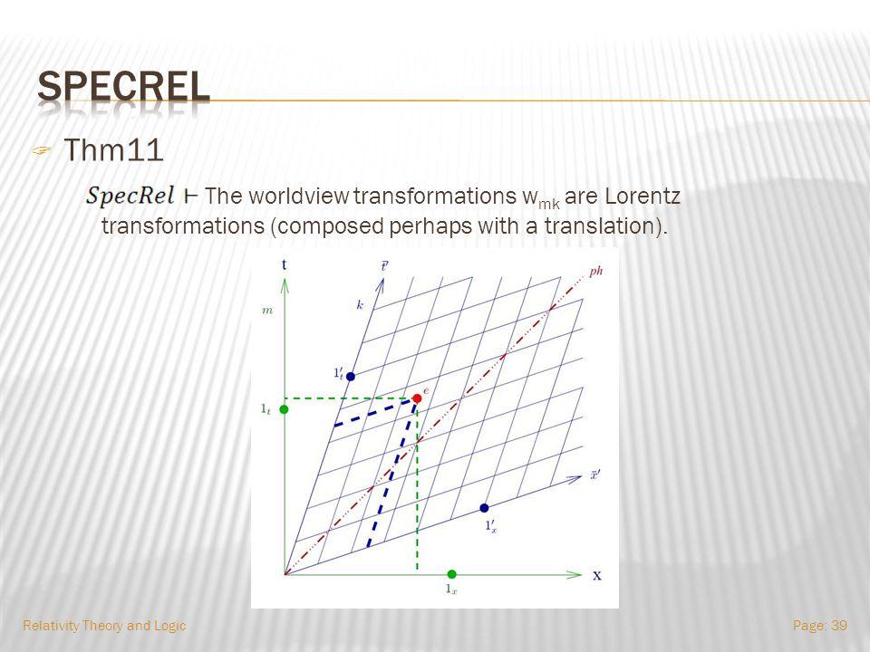 Relativity Theory and LogicPage: 38 t x y WmWm b1b1 b2b2 m w mk ev m ev k p q