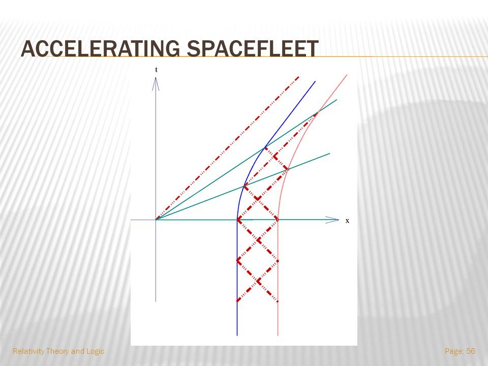 ACCELERATING SPACEFLEET Relativity Theory and LogicPage: 55