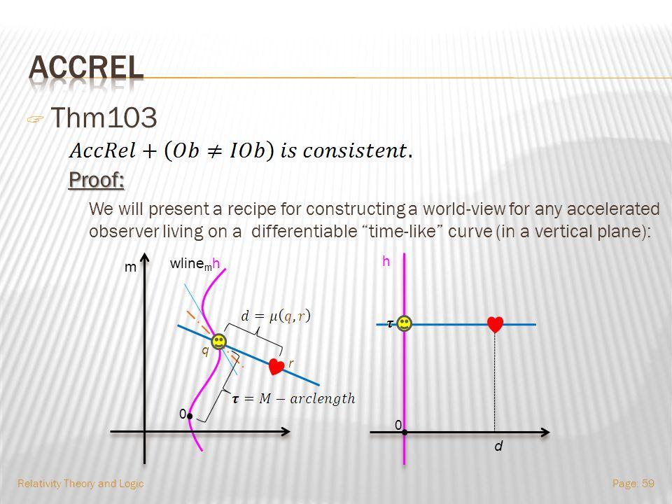 Relativity Theory and LogicPage: 58 + - - - - + - - - - + - - - - - - - - + - - - - + - - - - +