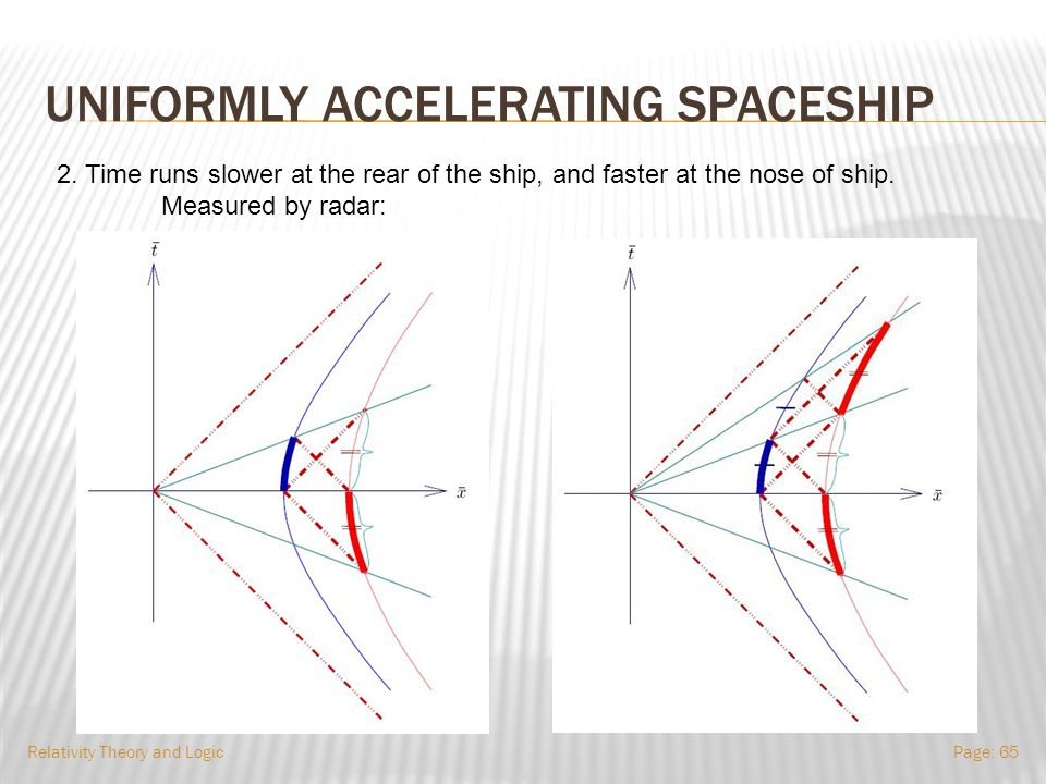 UNIFORMLY ACCELERATING SPACESHIP Relativity Theory and LogicPage: 64 1.