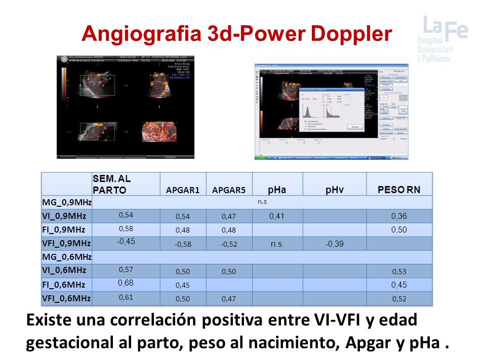 Angiografia 3d-Power Doppler Existe una correlación positiva entre VI-VFI y edad gestacional al parto, peso al nacimiento, Apgar y pHa.