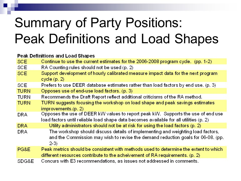 Summary of Party Positions: Peak Definitions and Load Shapes