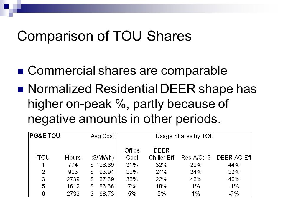 Comparison of TOU Shares Commercial shares are comparable Normalized Residential DEER shape has higher on-peak %, partly because of negative amounts in other periods.